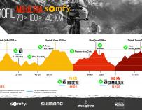 Retrouvez le parcours détaillé de la MB Ultra Somfy 2018